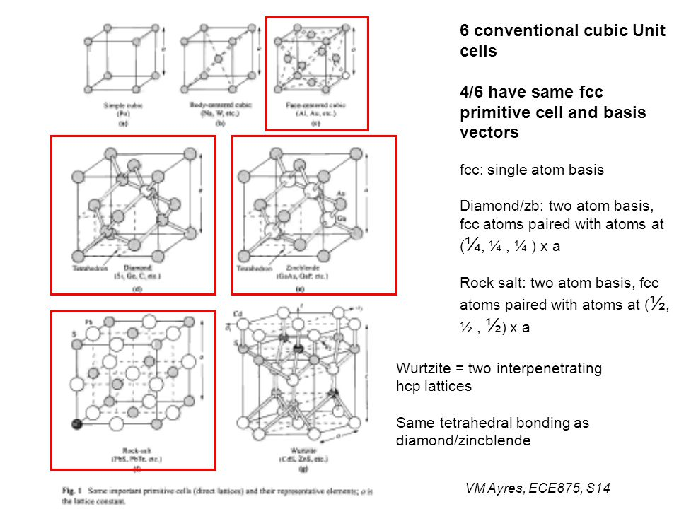 VM Ayres, ECE875, S14 6 conventional cubic Unit cells 4/6 have same fcc primitive cell and basis vectors fcc: single atom basis Diamond/zb: two atom basis, fcc atoms paired with atoms at ( ¼, ¼, ¼ ) x a Rock salt: two atom basis, fcc atoms paired with atoms at ( ½, ½, ½ ) x a Wurtzite = two interpenetrating hcp lattices Same tetrahedral bonding as diamond/zincblende