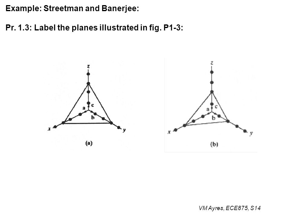 VM Ayres, ECE875, S14 Example: Streetman and Banerjee: Pr. 1.3: Label the planes illustrated in fig. P1-3: