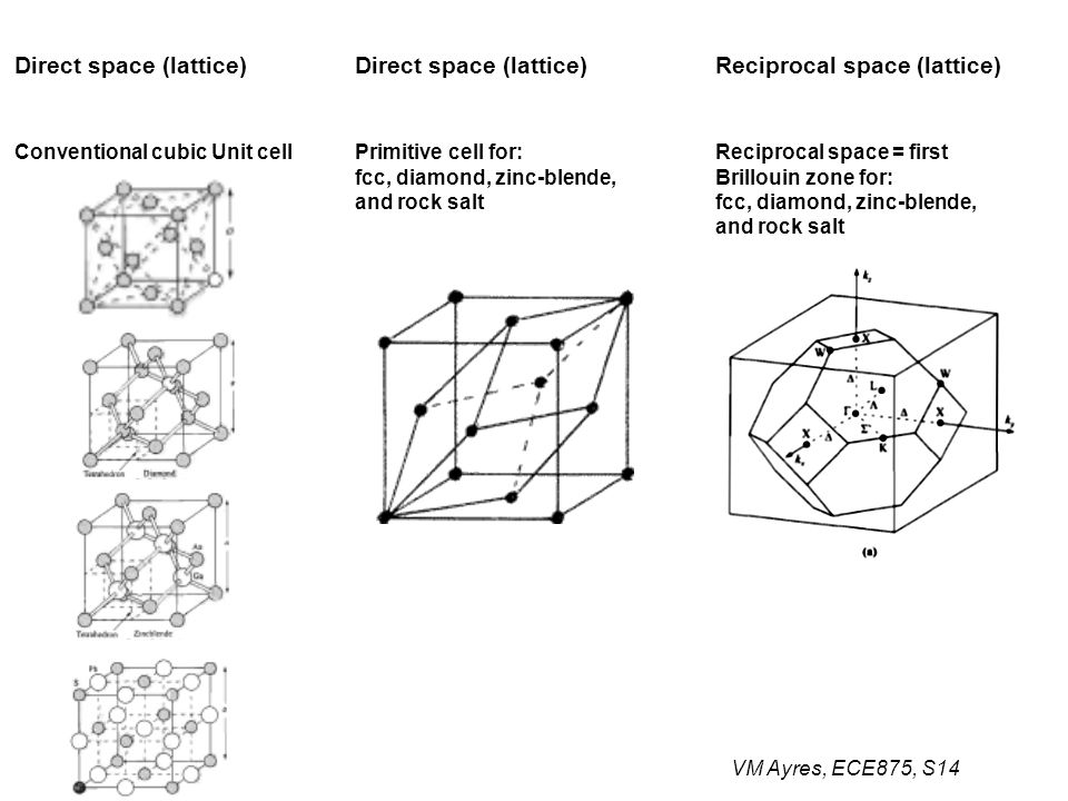 VM Ayres, ECE875, S14 Conventional cubic Unit cellPrimitive cell for: fcc, diamond, zinc-blende, and rock salt Reciprocal space = first Brillouin zone for: fcc, diamond, zinc-blende, and rock salt Direct space (lattice) Reciprocal space (lattice)