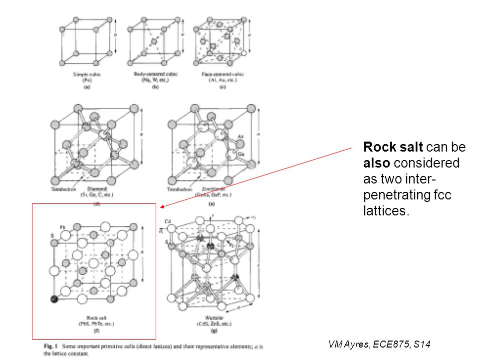 VM Ayres, ECE875, S14 Rock salt can be also considered as two inter- penetrating fcc lattices.