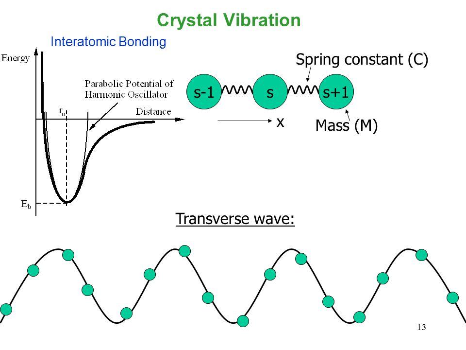 13 Crystal Vibration s-1ss+1 Mass (M) Spring constant (C) x Transverse wave: Interatomic Bonding