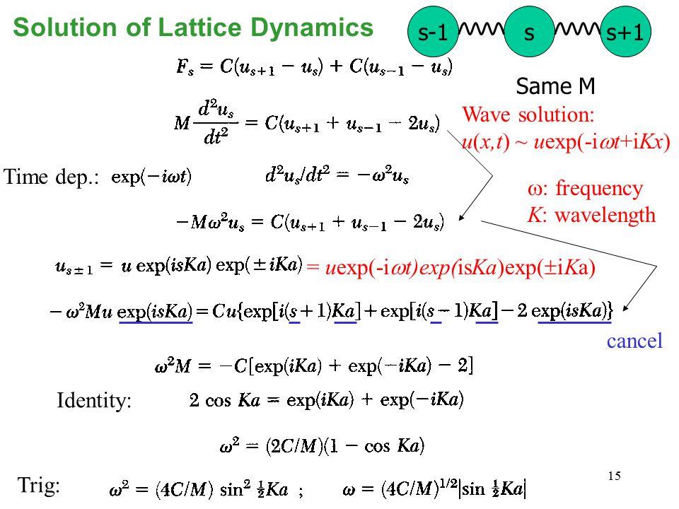 15 Solution of Lattice Dynamics Identity: Time dep.: cancel Trig: s-1ss+1 Same M Wave solution: u(x,t) ~ uexp(-i  t+iKx) = uexp(-i  t)exp(isKa)exp(  iKa)  frequency K: wavelength