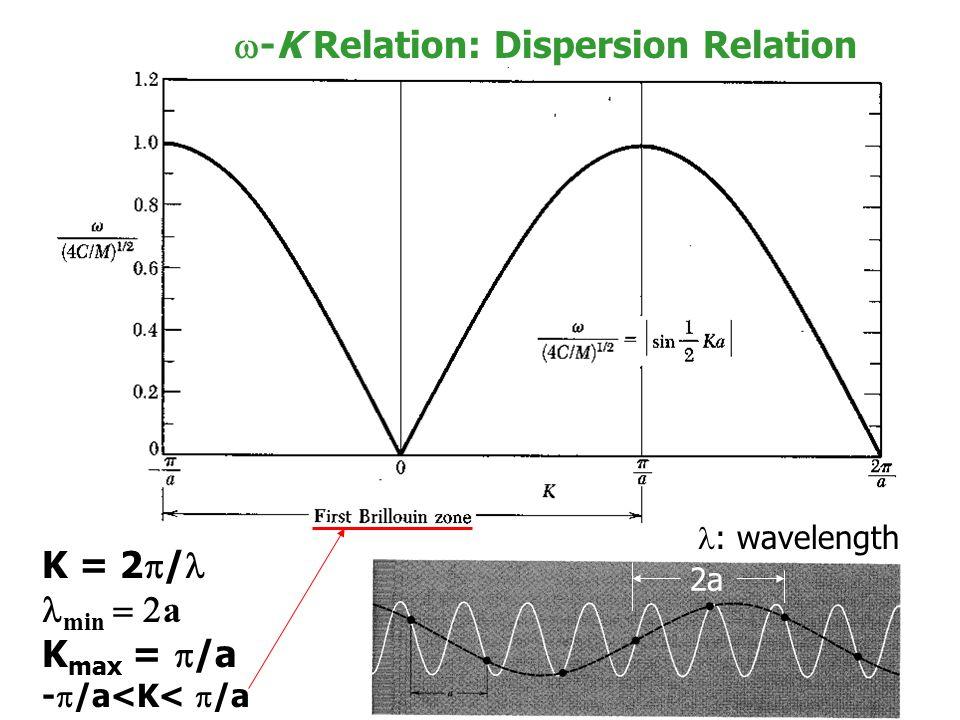 16  -K Relation: Dispersion Relation K = 2  / min  a K max =  /a -  /a<K<  /a 2a : wavelength