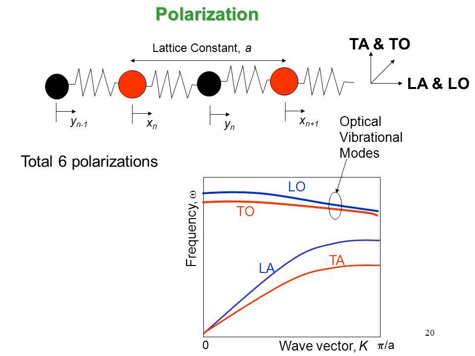 20 Lattice Constant, a xnxn ynyn y n-1 x n+1Polarization Frequency,  Wave vector, K 0  /a LA TA LO TO Optical Vibrational Modes LA & LO TA & TO Total 6 polarizations