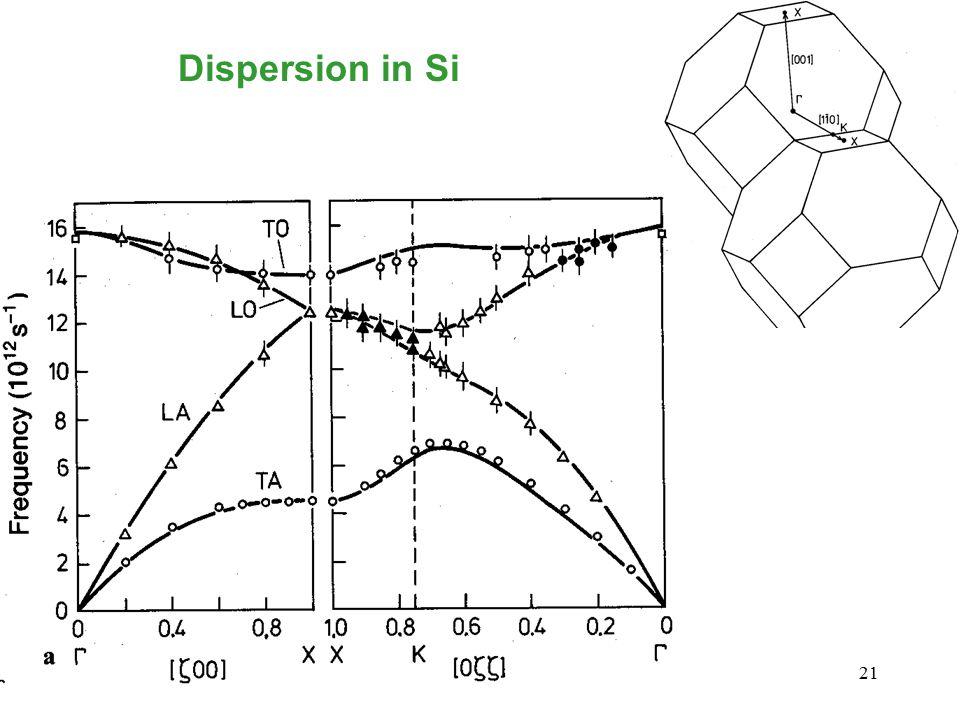 21 Dispersion in Si