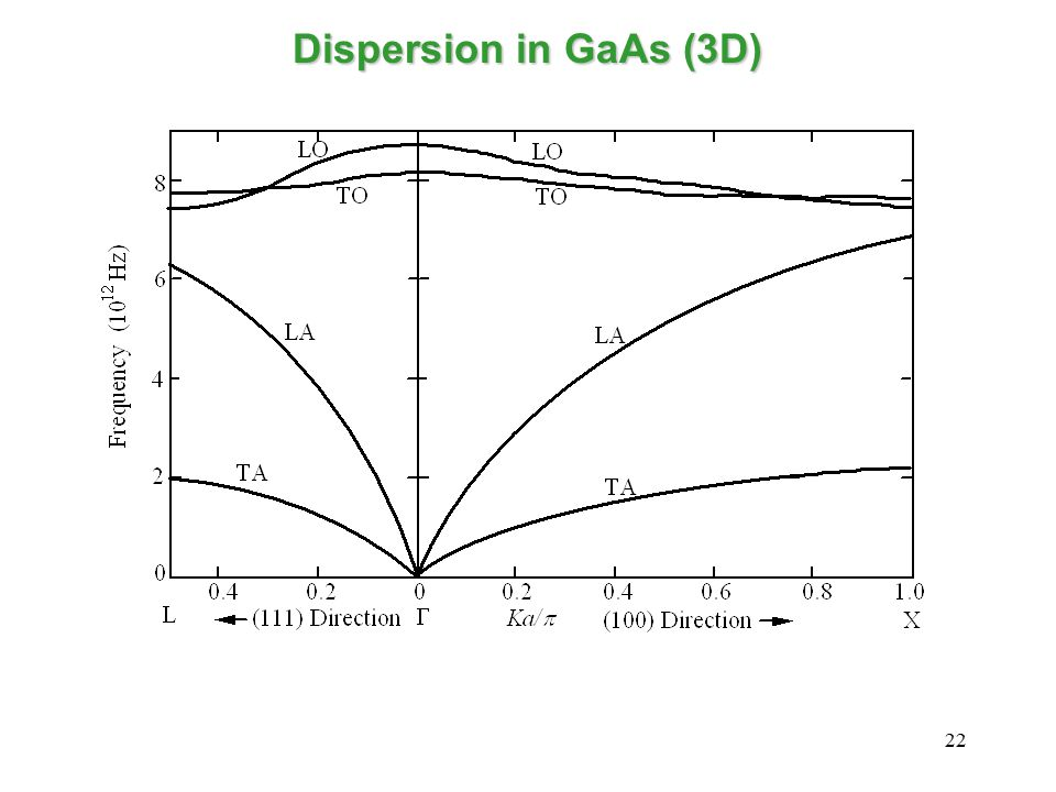 22 Dispersion in GaAs (3D)