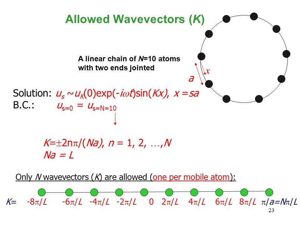 23 Allowed Wavevectors (K) Solution: u s ~u K (0)exp(-i  t)sin(Kx), x =sa B.C.: u s=0 = u s=N=10 K=  2n  /(Na), n = 1, 2, …,N Na = L a A linear cha