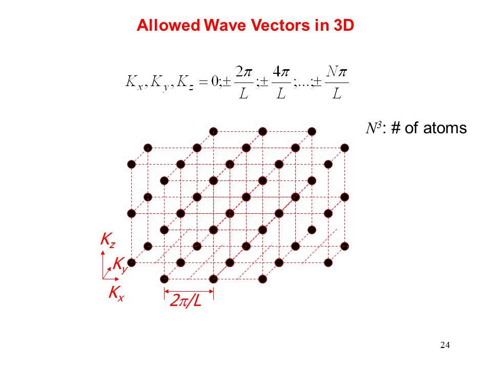 24 KxKx KyKy KzKz 2  /L Allowed Wave Vectors in 3D N 3 : # of atoms