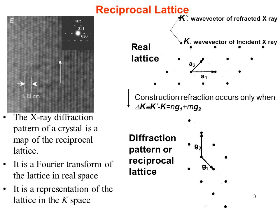 3 Reciprocal Lattice The X-ray diffraction pattern of a crystal is a map of the reciprocal lattice.