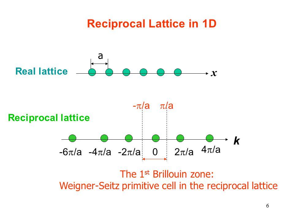 6 Reciprocal Lattice in 1D a The 1 st Brillouin zone: Weigner-Seitz primitive cell in the reciprocal lattice Real lattice Reciprocal lattice k 0 2  /