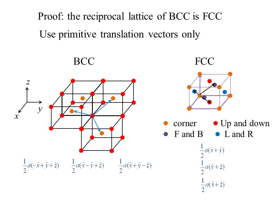 Proof: the reciprocal lattice of BCC is FCC Use primitive translation vectors only BCC x y z FCC cornerUp and down F and BL and R