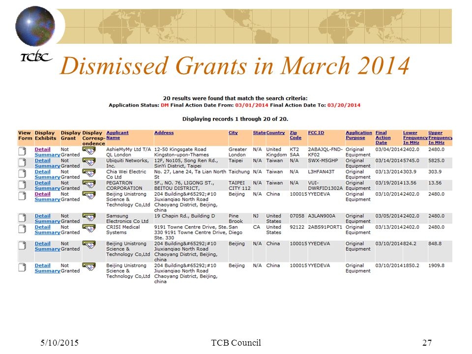 5/10/2015TCB Council27 Dismissed Grants in March 2014