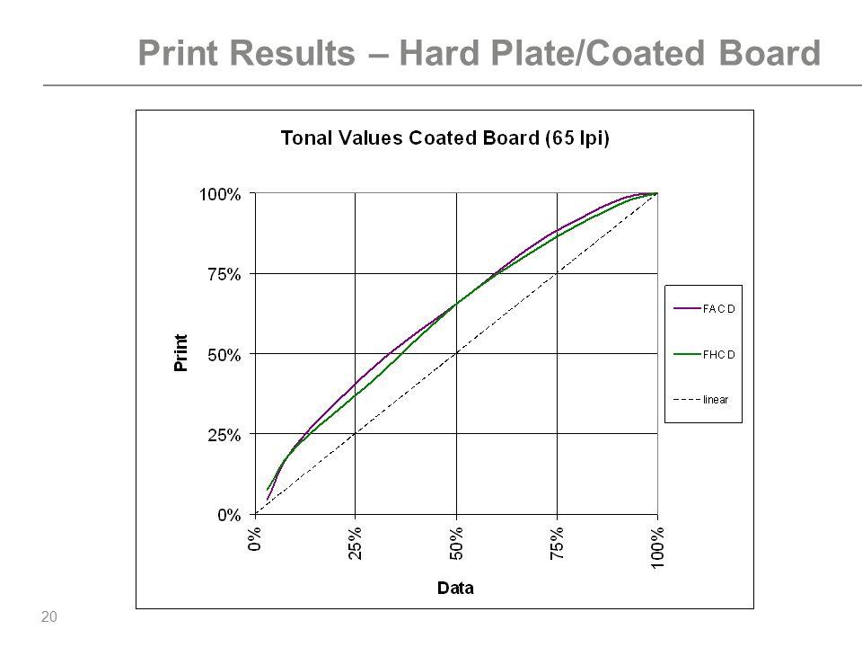 20 Print Results – Hard Plate/Coated Board