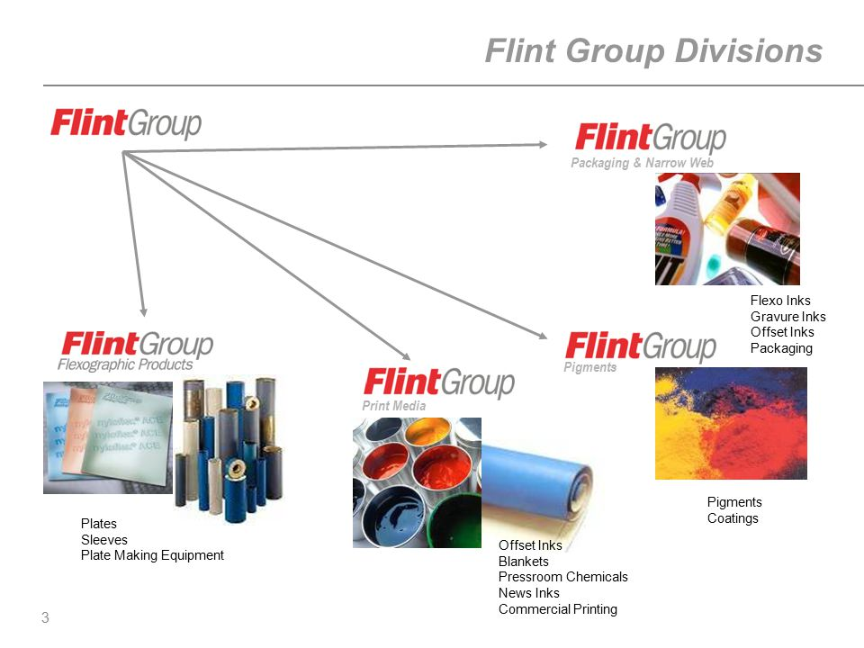 3 Flint Group Divisions Print Media Pigments Packaging & Narrow Web Plates Sleeves Plate Making Equipment Offset Inks Blankets Pressroom Chemicals New