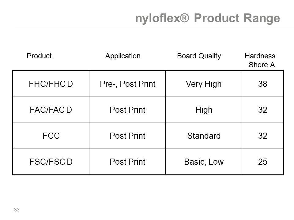 33 nyloflex® Product Range FHC/FHC DPre-, Post PrintVery High38 FAC/FAC DPost PrintHigh32 FCCPost PrintStandard32 FSC/FSC DPost PrintBasic, Low25 Prod