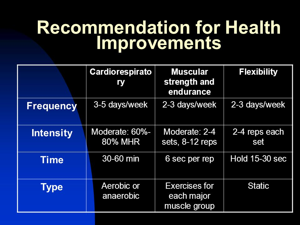 Recommendation for Health Improvements Cardiorespirato ry Muscular strength and endurance Flexibility Frequency 3-5 days/week2-3 days/week Intensity M