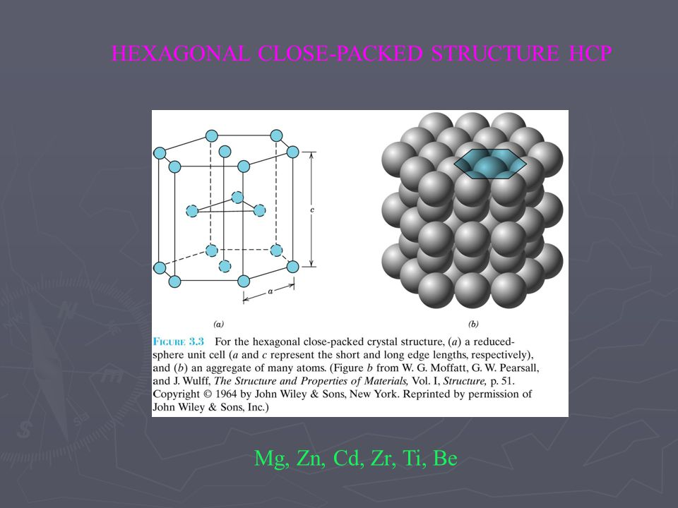 HEXAGONAL CLOSE-PACKED STRUCTURE HCP Mg, Zn, Cd, Zr, Ti, Be