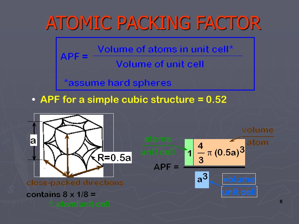 6 APF for a simple cubic structure = 0.52 ATOMIC PACKING FACTOR ATOMIC PACKING FACTOR