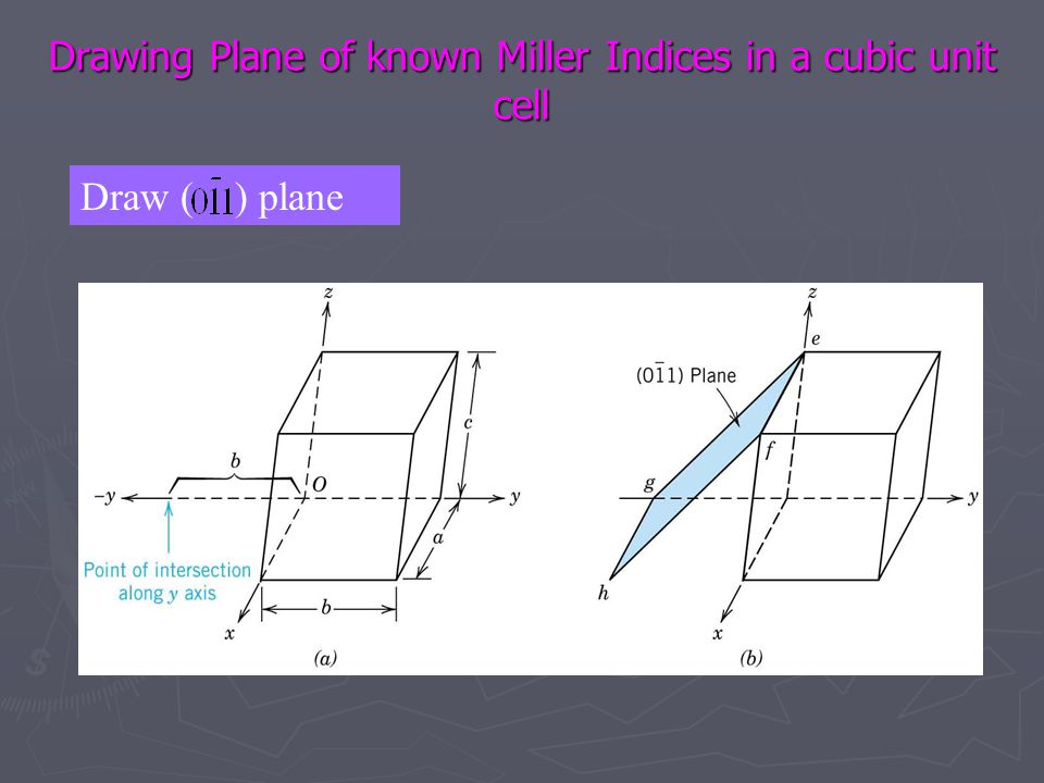 Drawing Plane of known Miller Indices in a cubic unit cell Draw ( ) plane