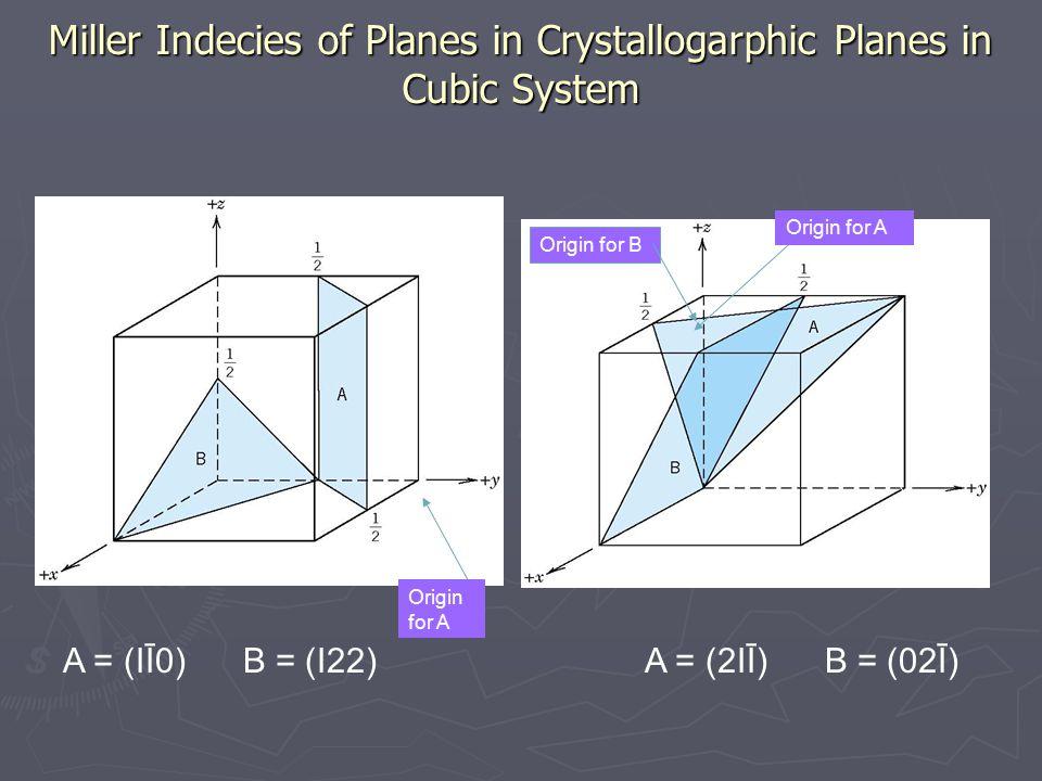 Miller Indecies of Planes in Crystallogarphic Planes in Cubic System A = (IĪ0) B = (I22) Origin for A Origin for B A = (2IĪ) B = (02Ī)