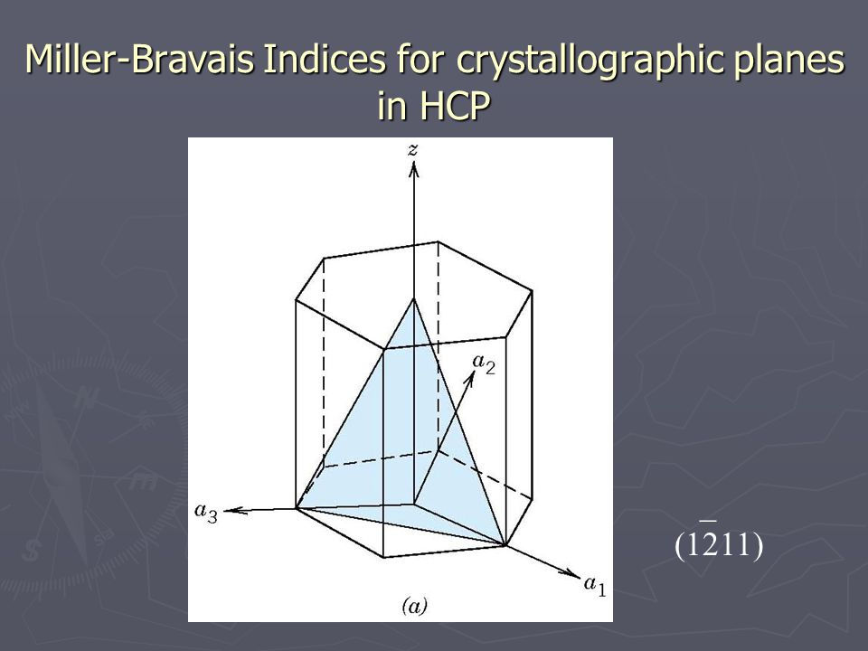 Miller-Bravais Indices for crystallographic planes in HCP _ (1211)