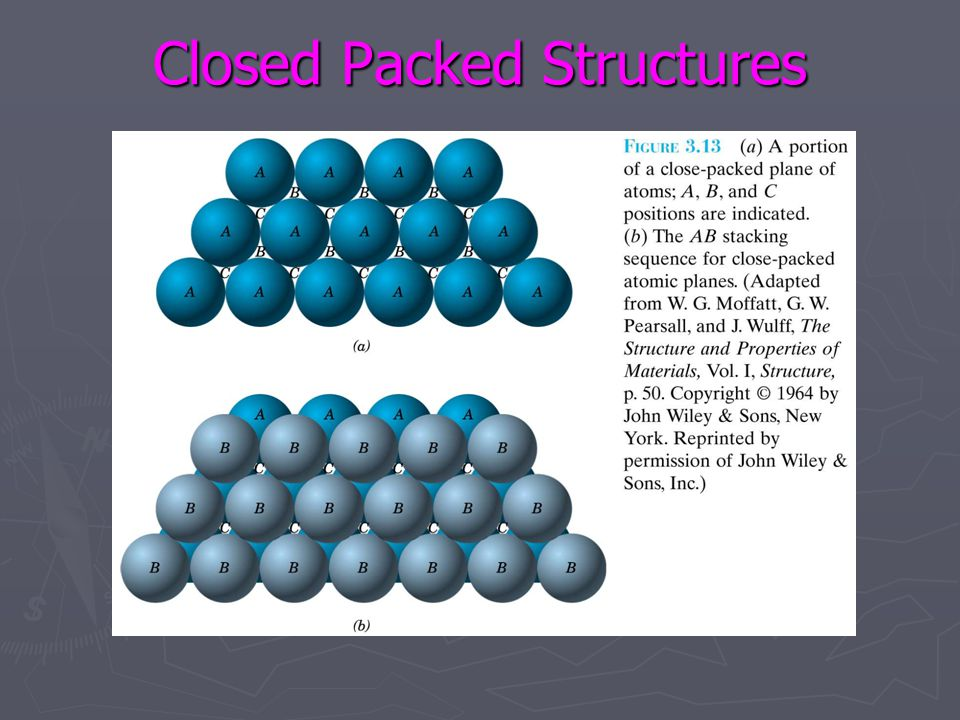 Closed Packed Structures