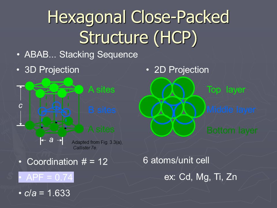 Coordination # = 12 ABAB... Stacking Sequence APF = 0.74 3D Projection 2D Projection Adapted from Fig. 3.3(a), Callister 7e. Hexagonal Close-Packed St