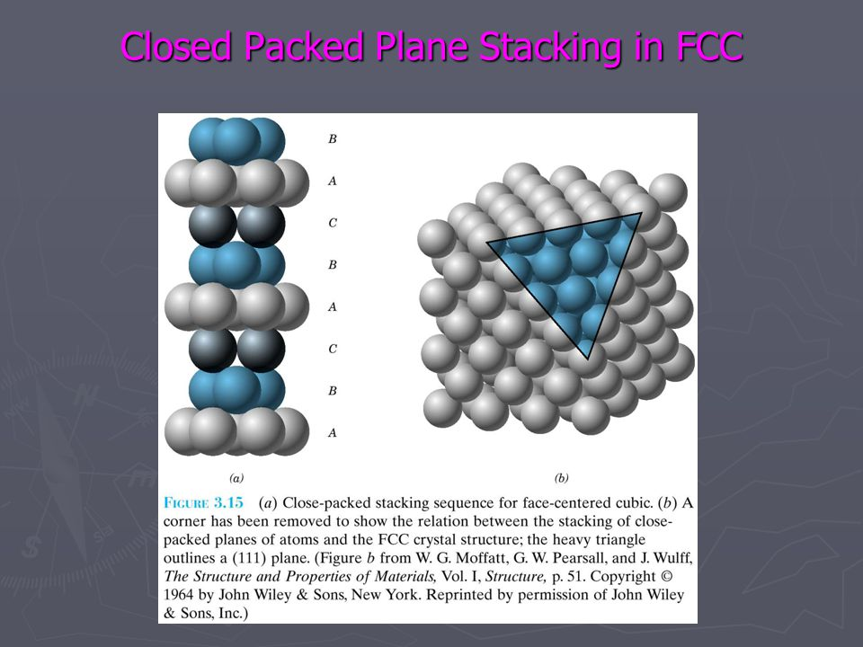 Closed Packed Plane Stacking in FCC