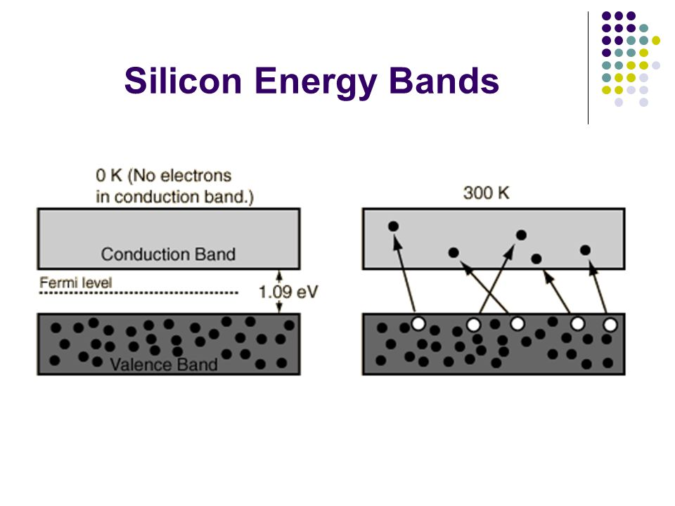 Silicon Energy Bands