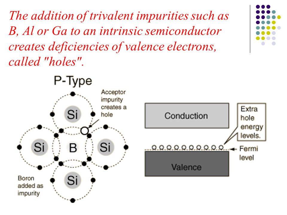 The addition of trivalent impurities such as B, Al or Ga to an intrinsic semiconductor creates deficiencies of valence electrons, called holes .