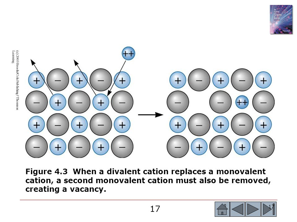 17 (c) 2003 Brooks/Cole Publishing / Thomson Learning Figure 4.3 When a divalent cation replaces a monovalent cation, a second monovalent cation must also be removed, creating a vacancy.