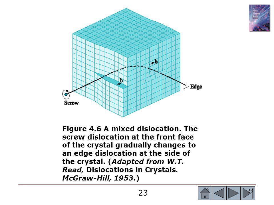 23 Figure 4.6 A mixed dislocation.