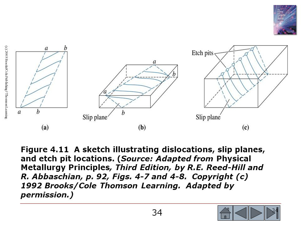 34 (c) 2003 Brooks/Cole Publishing / Thomson Learning Figure 4.11 A sketch illustrating dislocations, slip planes, and etch pit locations.