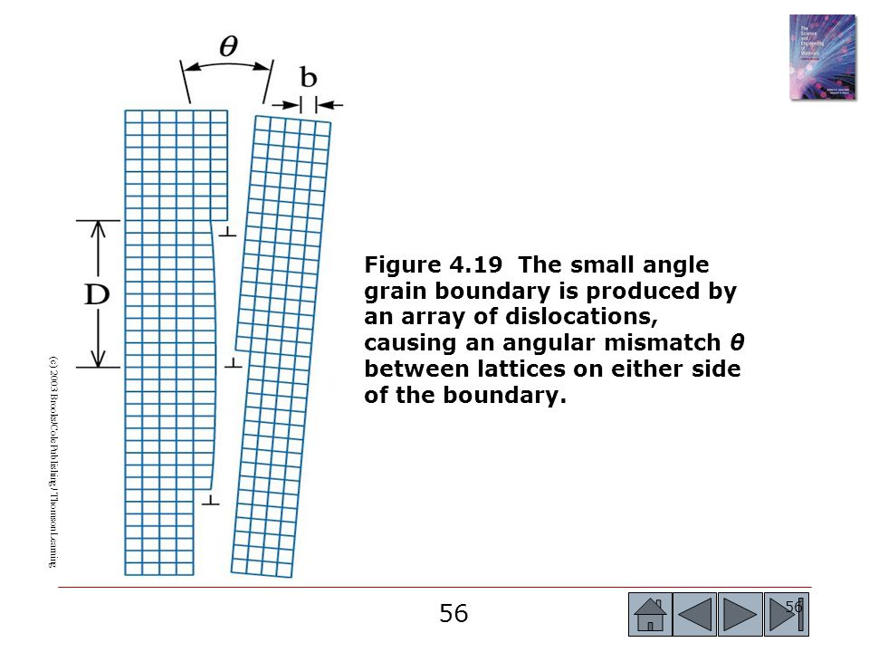 56 (c) 2003 Brooks/Cole Publishing / Thomson Learning Figure 4.19 The small angle grain boundary is produced by an array of dislocations, causing an angular mismatch θ between lattices on either side of the boundary.