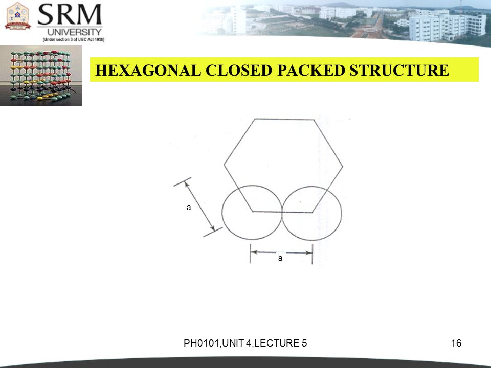 PH0101,UNIT 4,LECTURE 516 HEXAGONAL CLOSED PACKED STRUCTURE a a