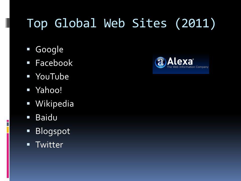 Top Global Web Sites (2011)  Google  Facebook  YouTube  Yahoo.