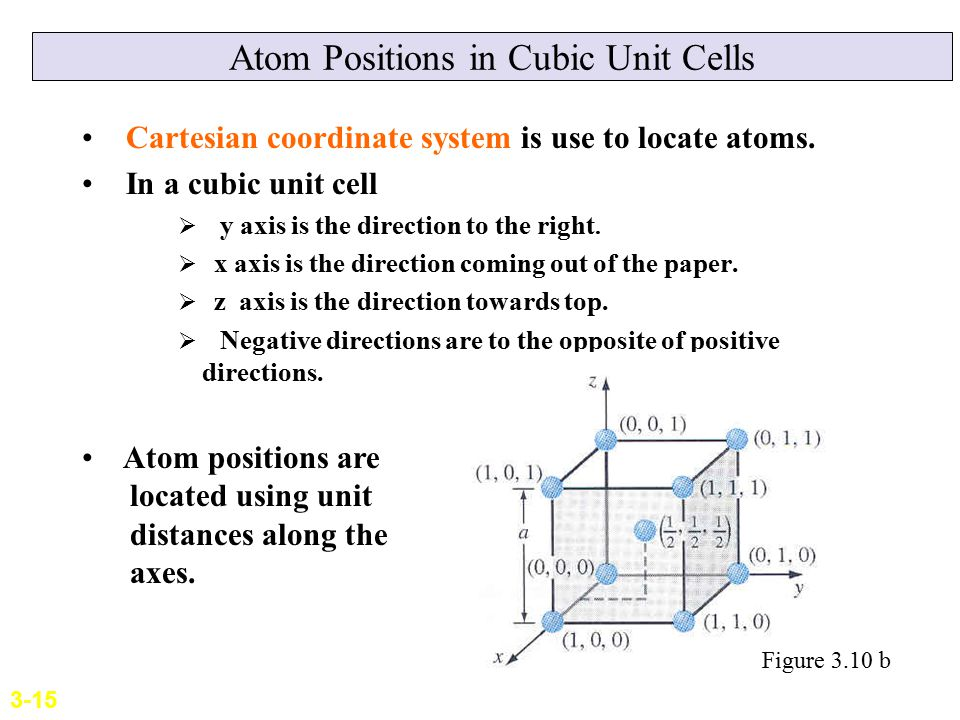 Atom Positions in Cubic Unit Cells Cartesian coordinate system is use to locate atoms. In a cubic unit cell  y axis is the direction to the right. 