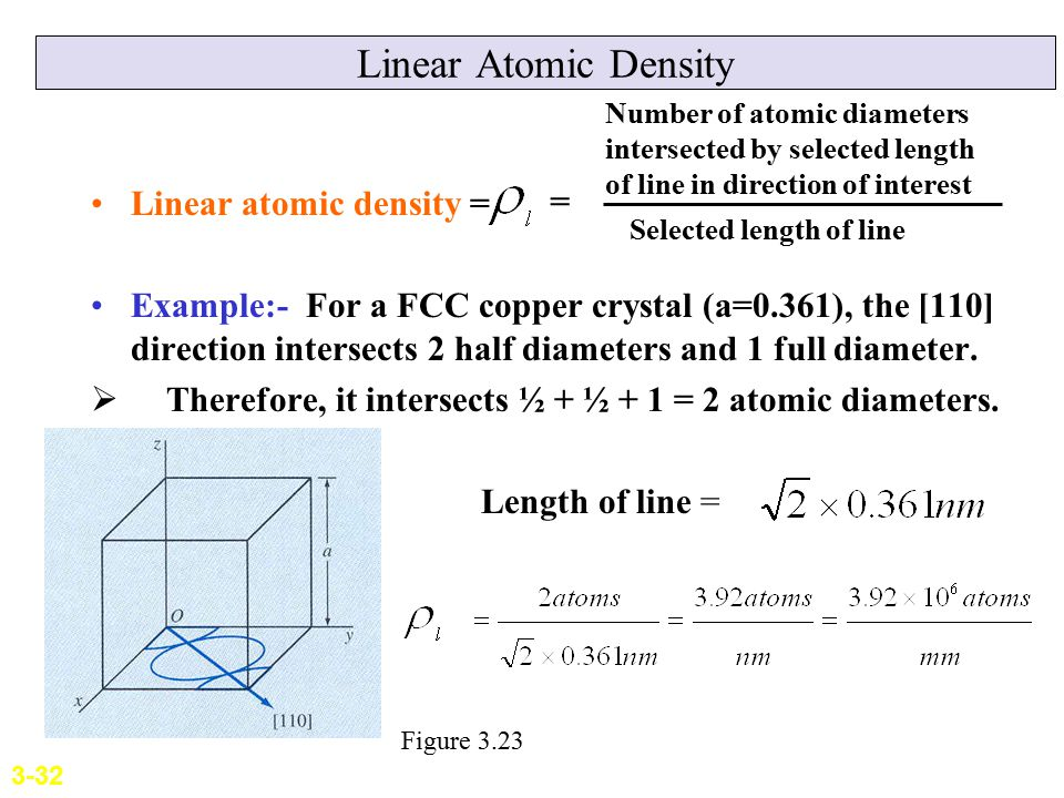 Linear Atomic Density Linear atomic density = Example:- For a FCC copper crystal (a=0.361), the [110] direction intersects 2 half diameters and 1 full