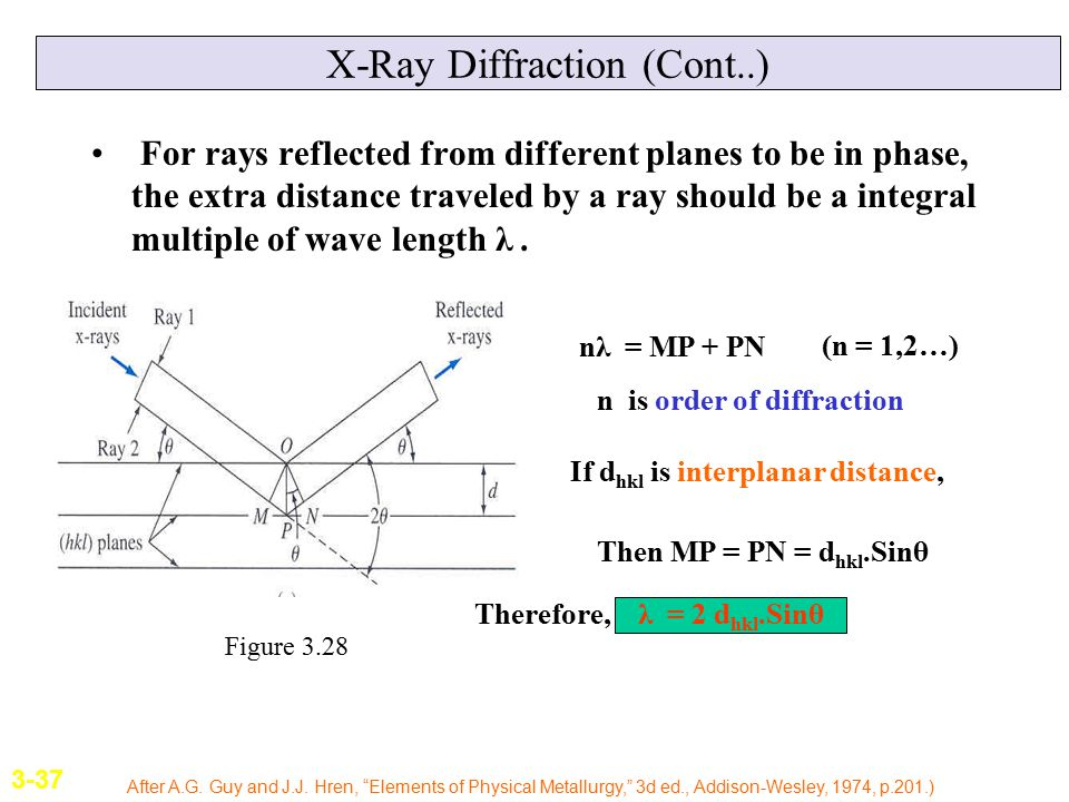 X-Ray Diffraction (Cont..) For rays reflected from different planes to be in phase, the extra distance traveled by a ray should be a integral multiple