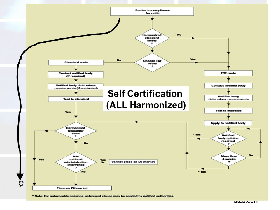 atcb.com Self Certification (ALL Harmonized)
