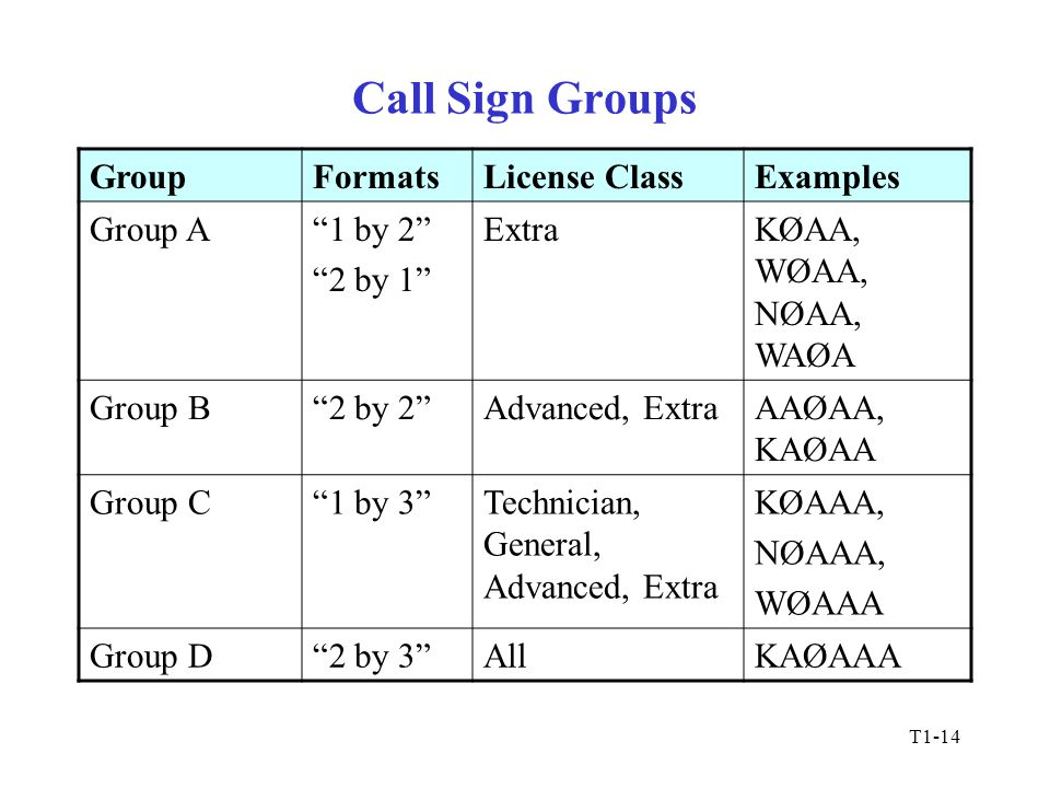 T1-14 Call Sign Groups GroupFormatsLicense ClassExamples Group A 1 by 2 2 by 1 ExtraKØAA, WØAA, NØAA, WAØA Group B 2 by 2 Advanced, ExtraAAØAA, KAØAA Group C 1 by 3 Technician, General, Advanced, Extra KØAAA, NØAAA, WØAAA Group D 2 by 3 AllKAØAAA