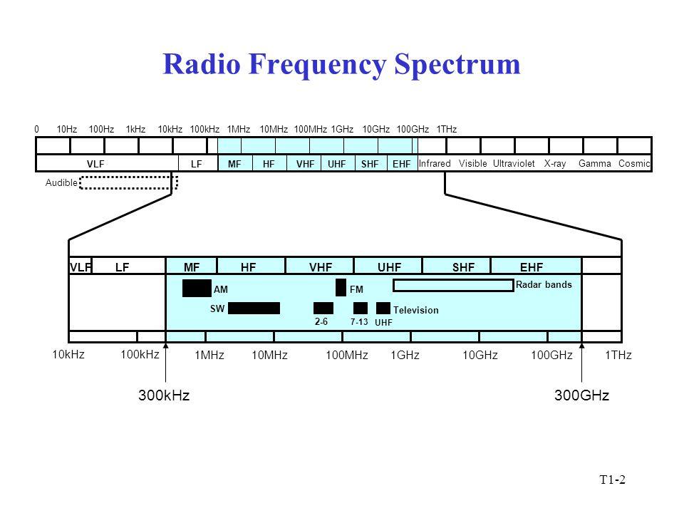 T1-2 Radio Frequency Spectrum 100kHz 1MHz10MHz100MHz1GHz10GHz100GHz 10kHz 1THz MFHFVHFUHFSHFEHF AMFM 300kHz300GHz Television 2-6 7-13 UHF SW LF Radar bands Audible VLF 010Hz100Hz1kHz10kHz100kHz1MHz10MHz100MHz1GHz10GHz100GHz1THz VLFLFMFHFVHFUHFSHFEHF InfraredVisibleUltravioletX-rayGammaCosmic