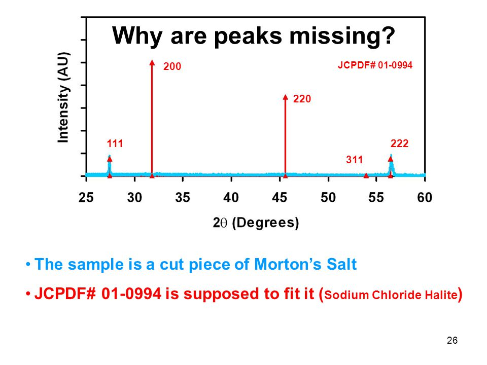 26 Why are peaks missing? 111 200 220 311 222 The sample is a cut piece of Morton's Salt JCPDF# 01-0994 is supposed to fit it ( Sodium Chloride Halite