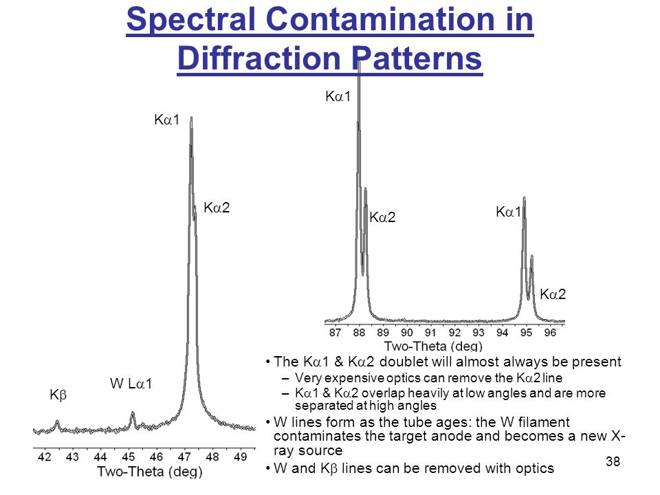 38 Spectral Contamination in Diffraction Patterns K1K1 K2K2 KK W L  1 K1K1 K2K2 K1K1 K2K2 The K  1 & K  2 doublet will almost always