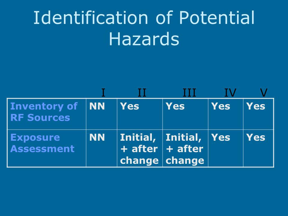 Identification of Potential Hazards Inventory of RF Sources NNYes Exposure Assessment NNInitial, + after change Yes I II III IV V