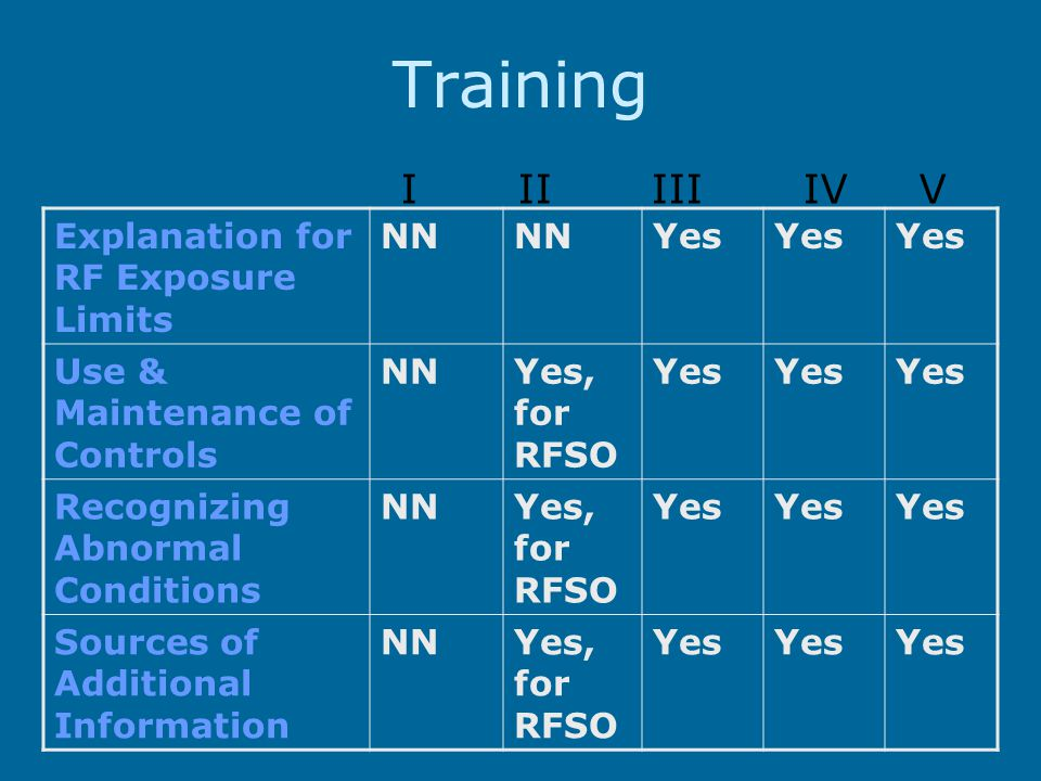 Training Explanation for RF Exposure Limits NN Yes Use & Maintenance of Controls NNYes, for RFSO Yes Recognizing Abnormal Conditions NNYes, for RFSO Yes Sources of Additional Information NNYes, for RFSO Yes I II III IV V