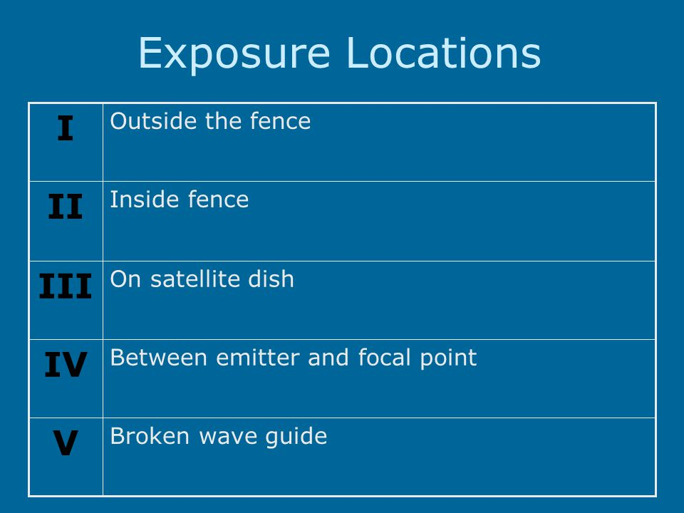 Exposure Locations Broken wave guide V Between emitter and focal point IV On satellite dish III Inside fence II Outside the fence I