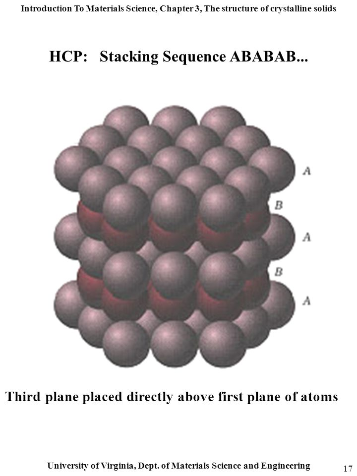 Introduction To Materials Science, Chapter 3, The structure of crystalline solids University of Virginia, Dept. of Materials Science and Engineering 1