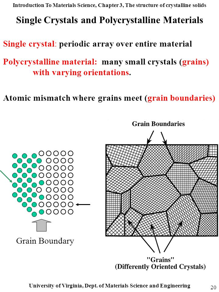 Introduction To Materials Science, Chapter 3, The structure of crystalline solids University of Virginia, Dept. of Materials Science and Engineering 2