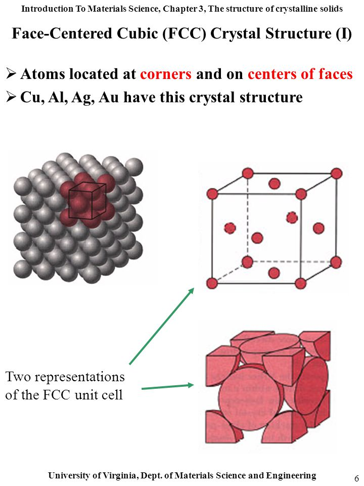 Introduction To Materials Science, Chapter 3, The structure of crystalline solids University of Virginia, Dept. of Materials Science and Engineering 6